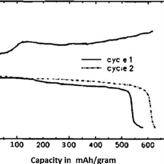 (a) 13 C NMR chemical shifts of the propylene carbonate