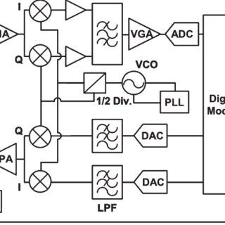 (PDF) A 0.13µm CMOS Bluetooth EDR Transceiver with High
