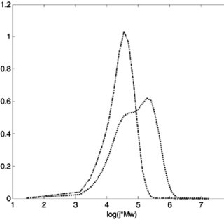 (PDF) Control of molecular weight distribution of