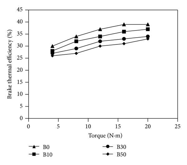 Variations of brake thermal efficiency versus measured
