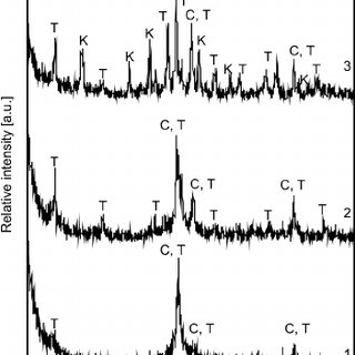 (PDF) Influence of CaO reactivity on the formation of low