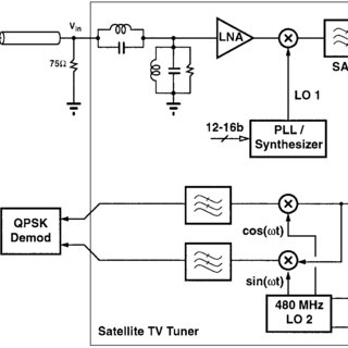 Universal digital satellite receiver IC block diagram