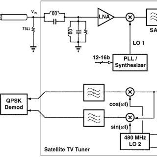 Universal digital satellite receiver IC block diagram