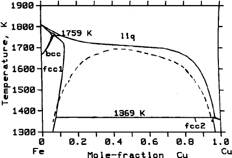Stable and metastable phase diagram of iron-copper system