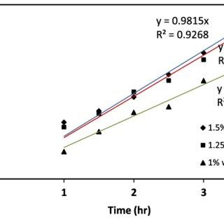 Flowsheet for super base calcium oxide preparation
