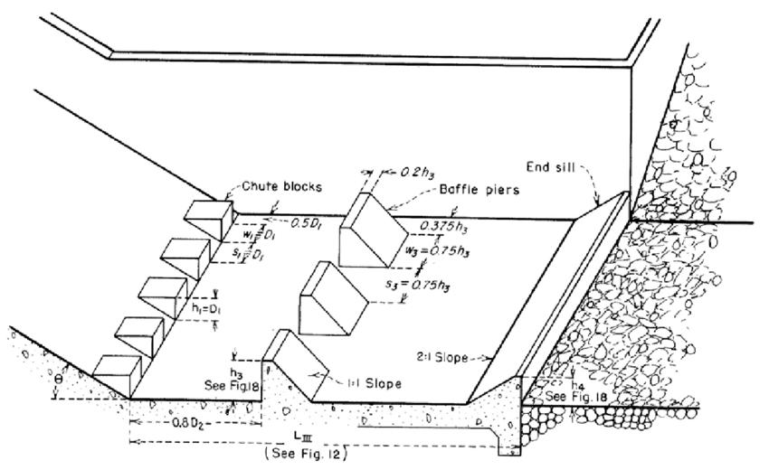 Layout of Reclamation Type III stilling basin (Peterka