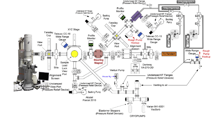 Schematic of the I 3 TEM beamline including details of the