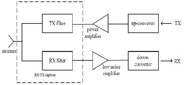 Block diagram of the RF front end of wireless