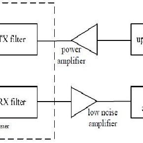 (PDF) Wideband SIW filter for mm-wave applications