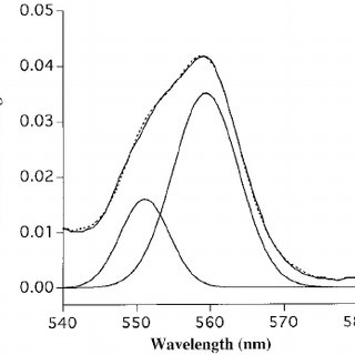 (PDF) Correlation of the cytochrome c550 content of