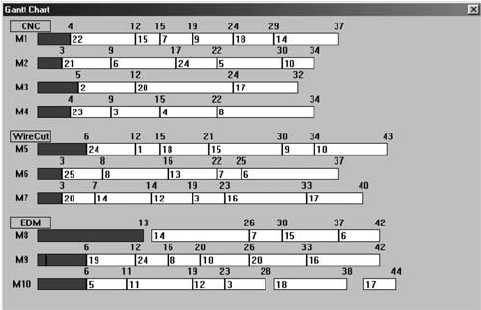 Gantt chart for case study when t ϭ 7. Note that machine 7
