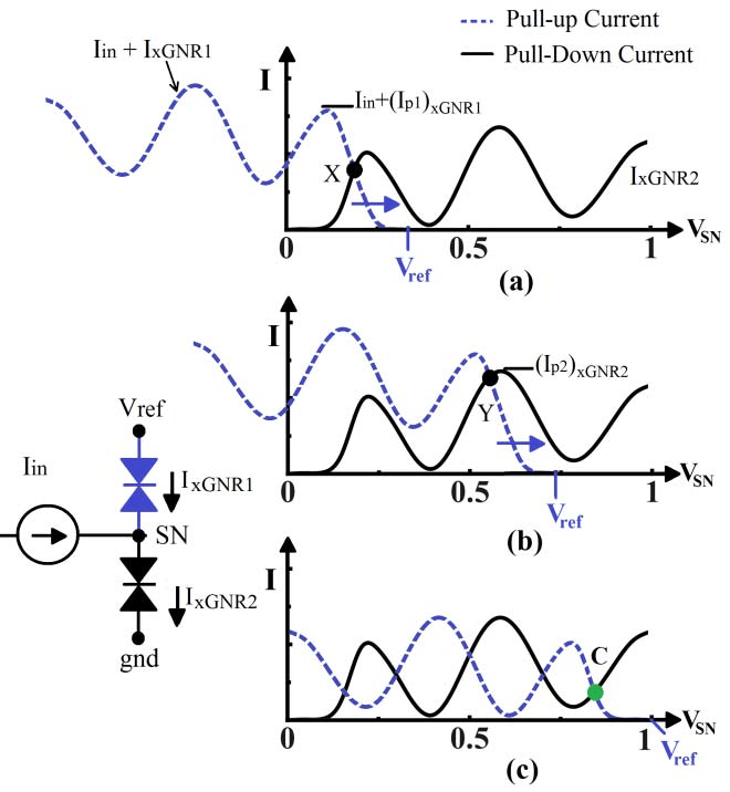 (a) xGNR Circuit Symbol, (b) xGNR Latch, and (c) Load Line