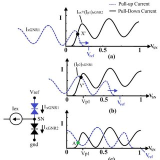 (a) xGNR Circuit Symbol, (b) xGNR Latch, and (c) Load Line