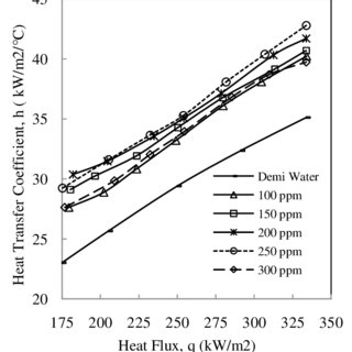 (PDF) Enhancement of Nucleate Pool Boiling Heat Transfer