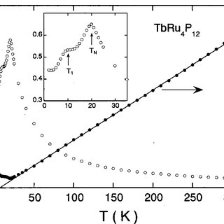 Crystal and magnetic structure of NiO: (a) bulk structure
