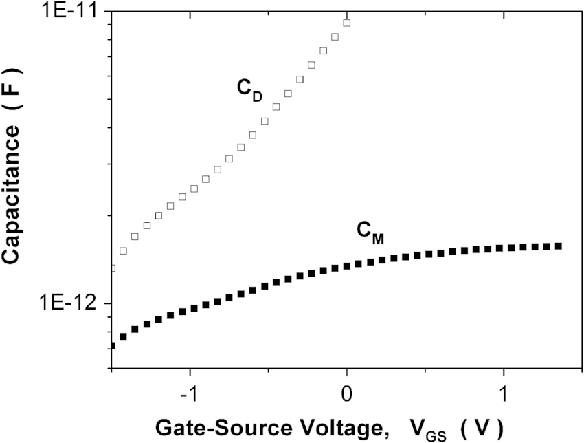 Measured capacitance C and the extracted effective