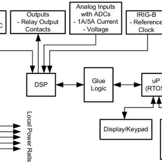 b): Fundamental sub-harmonic detector