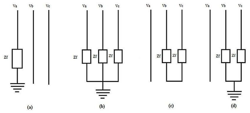 (a) Single line-to-ground fault (b) three phase fault (c