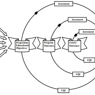 (PDF) Implementation and assessment of outcome based