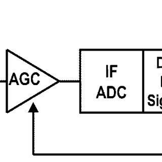 Simplified block diagram of an AM/FM radio with digital