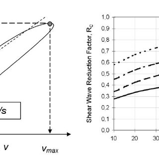 Influence of pile impedance on the vibration factor K , cf