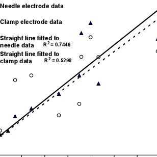 (PDF) Electrical capacitance of roots in relation to plant