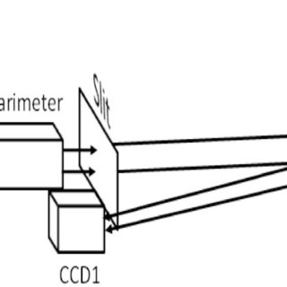 (PDF) On the performance of a dual-beam polarimeter at
