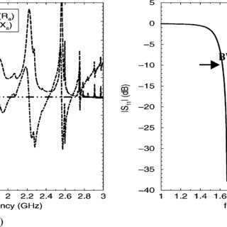Input impedance of dipole antenna over the RIS substrate