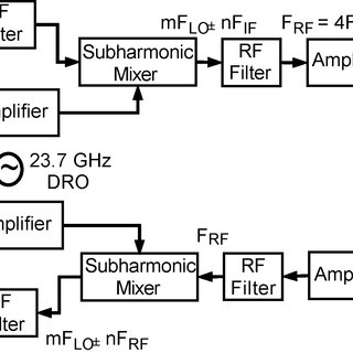 CPW coupled line for the first stage of RF filter