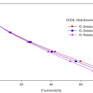 (PDF) A THEORETICAL SIMULATION OF A PEM FUEL CELL WITH 4