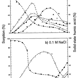 Solubility of coal humic acid as a function of pH [0 · 001