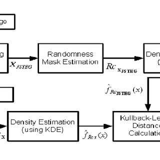 Block diagram of the steganalysis scheme used to attack