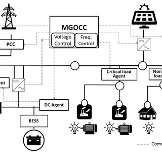 (PDF) A Fuzzy logic based power management system for an
