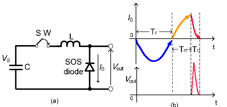Schematic diagrams of an inductive energy storage pulsed