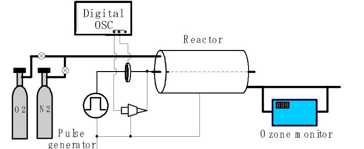Experimental setup for ozone synthesis using corona