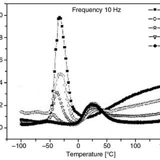(PDF) Dynamic mechanical analysis of binary and ternary