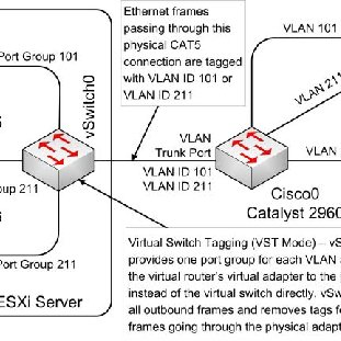 (PDF) An Integrated Virtual and Physical Network