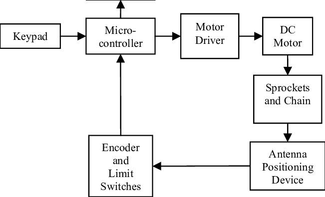 Block diagram of the antenna positioning device control
