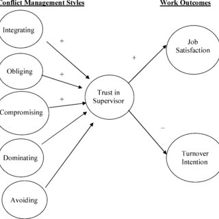 (PDF) Managers' conflict management styles and employee