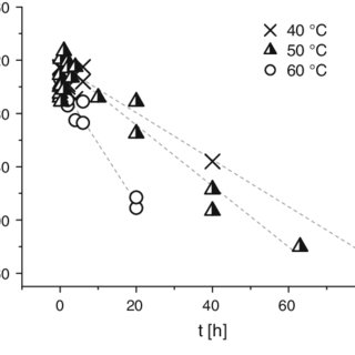 (PDF) Alkaline steeping of dissolving pulp. Part I