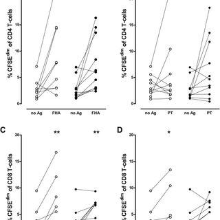 Phenotype profiles. Phenotype subsets of bulk CD4 (panel A