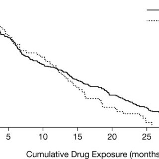 Comparison of Covariate Balance between NSAIDs and