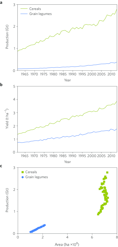small resolution of world production of cereal and grain legumes over the past 50 years a