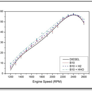 (PDF) Experimental comparison of pure hydrogen and HHO
