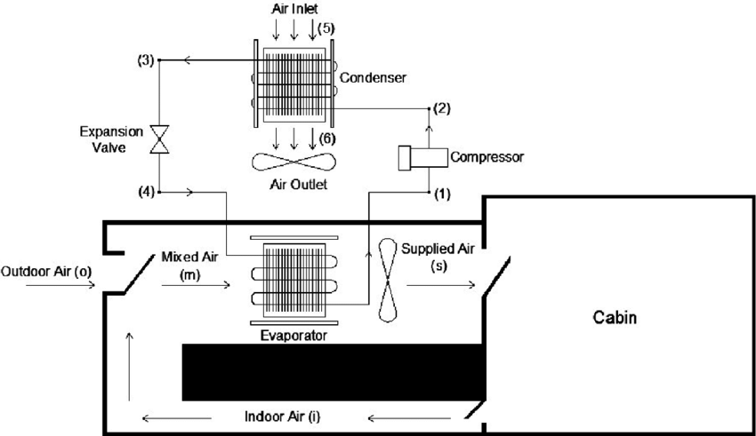 Schematic view of the inter-city bus air conditioning