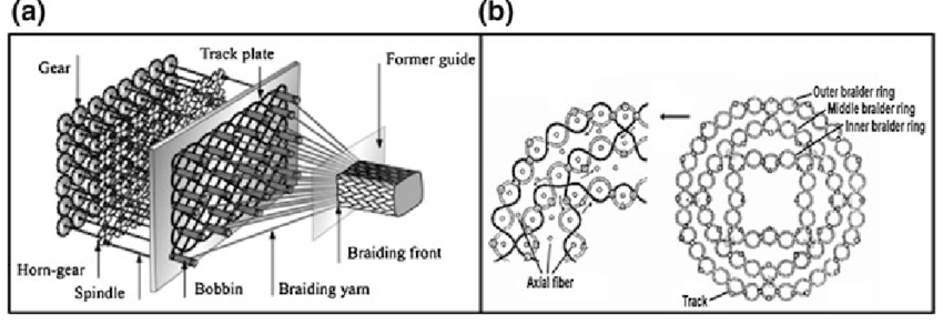 a Schematic view of 3D circular axial braiding based on