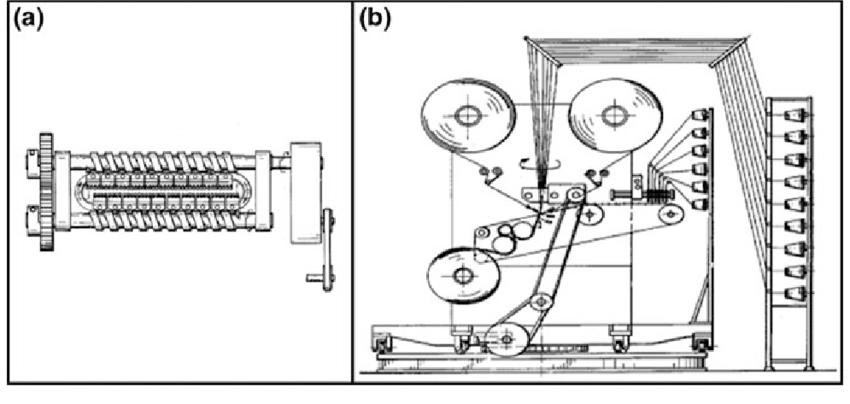 a Bias indexing mechanism. b Warp knitting machine [62