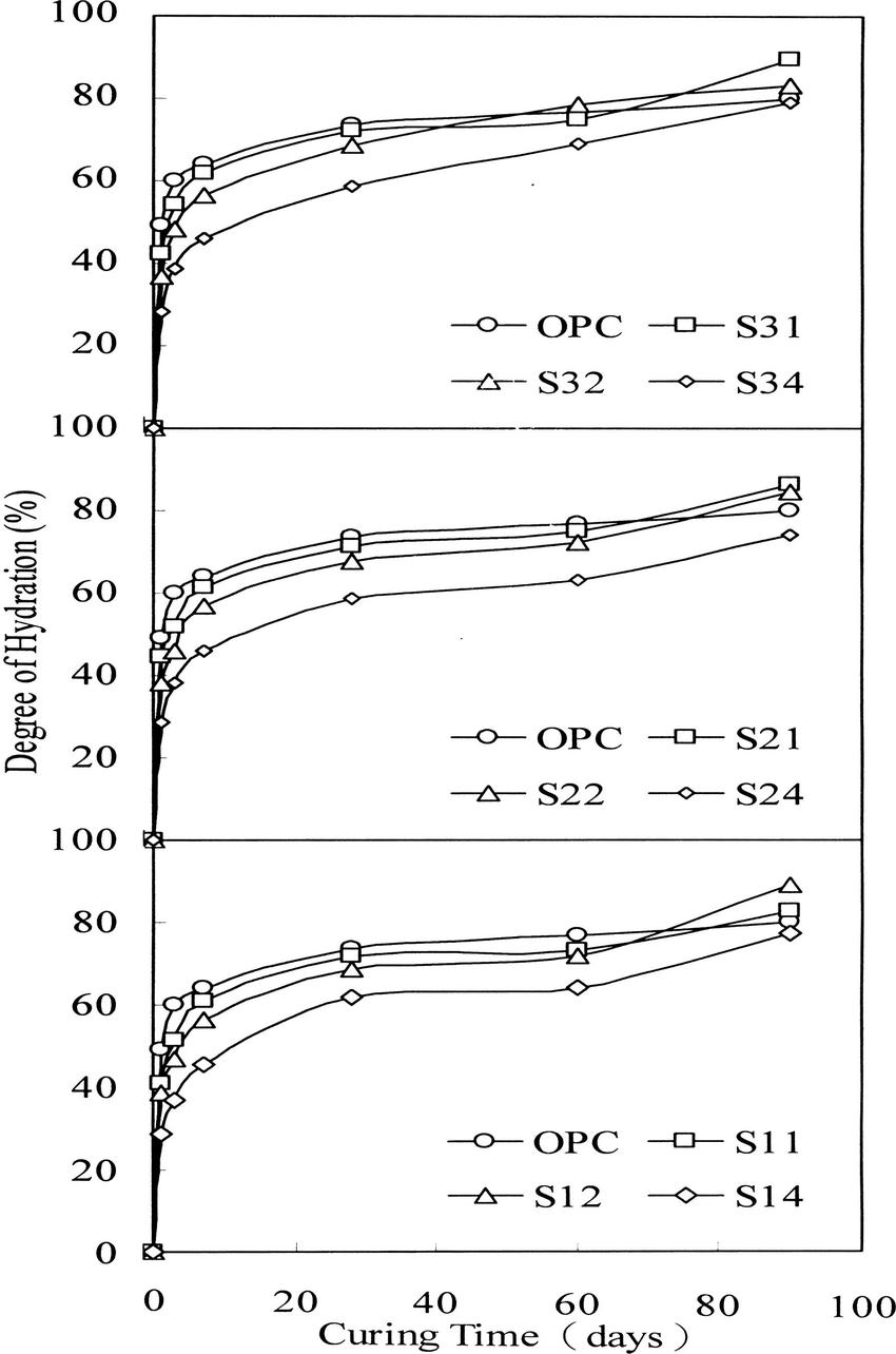 medium resolution of degree of hydration of sbc pastes