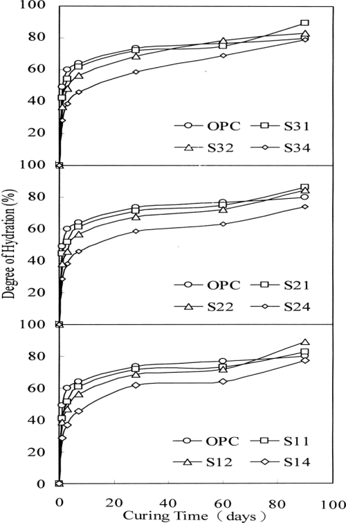 small resolution of degree of hydration of sbc pastes