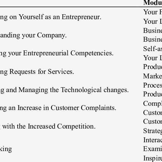 Curriculum Of The Entrepreneurship Education And Training Program Download Table